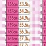 ネットで話題の平均体重とモテる美容体重…こんなに違うの?と話題に…