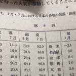 70年前の教科書に載ってる昔の日本…涼しすぎて昔に戻りたいと話題に…
